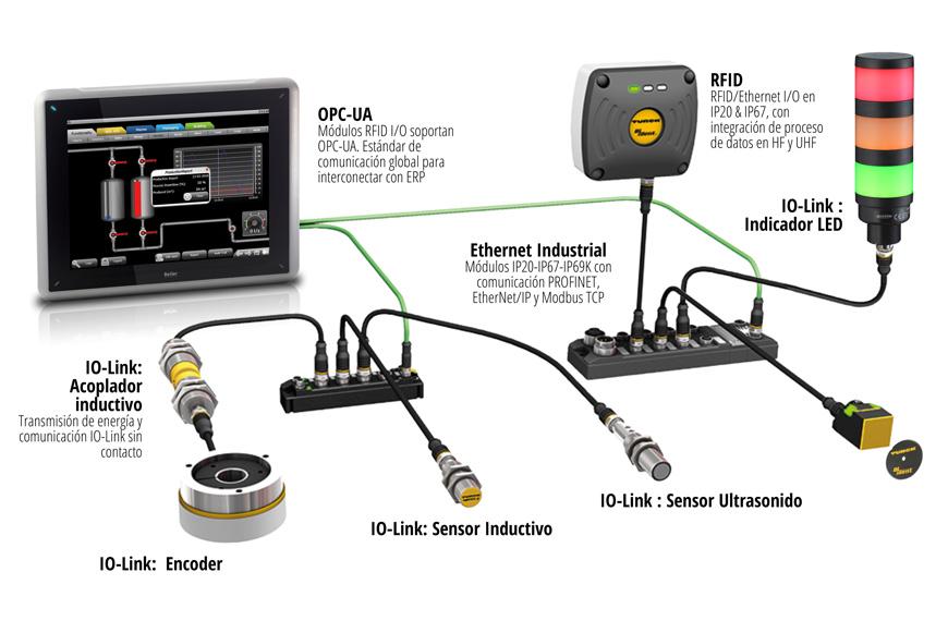 Conexiones IO-LInk