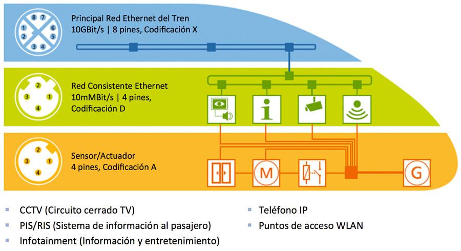 Sistemas de conectividad para transporte