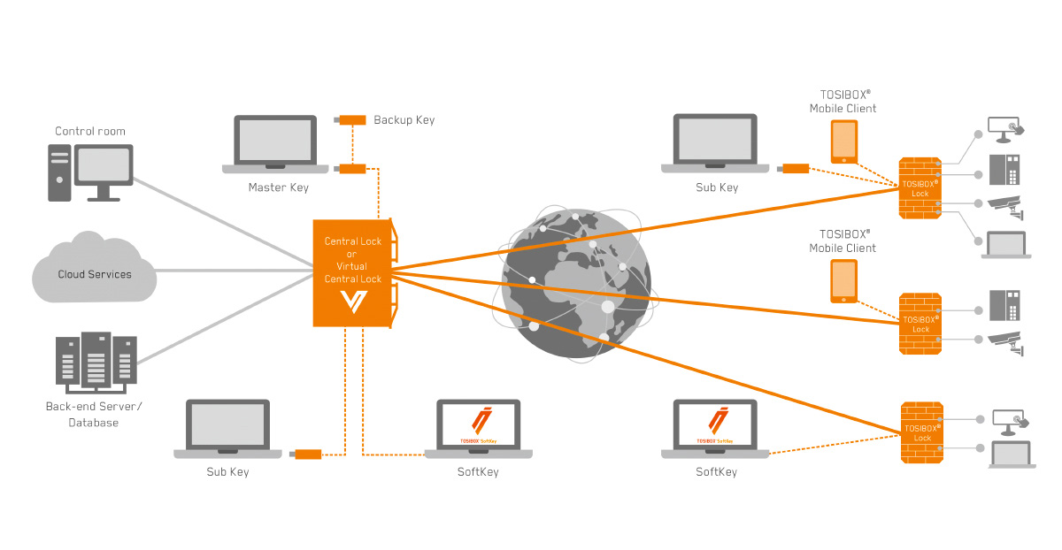 VPN tosibox