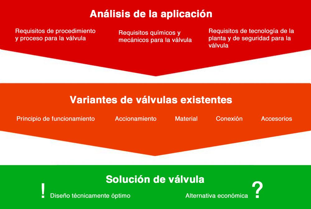 esquema-seleccion-valvulas