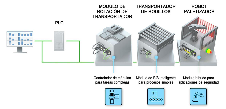 Intralogística Modular