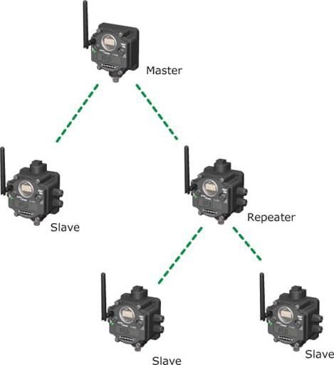 wireless-arbol