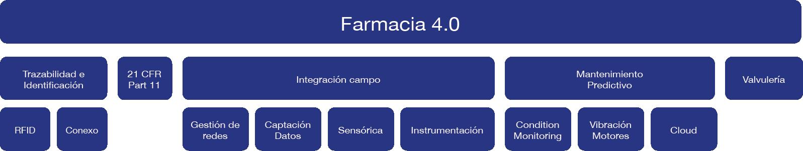 esquema farmacia 40