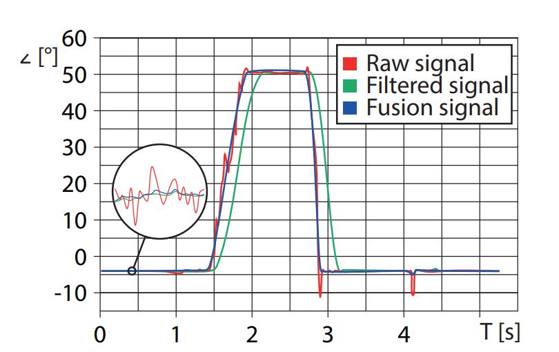 sensor fusión TURCK