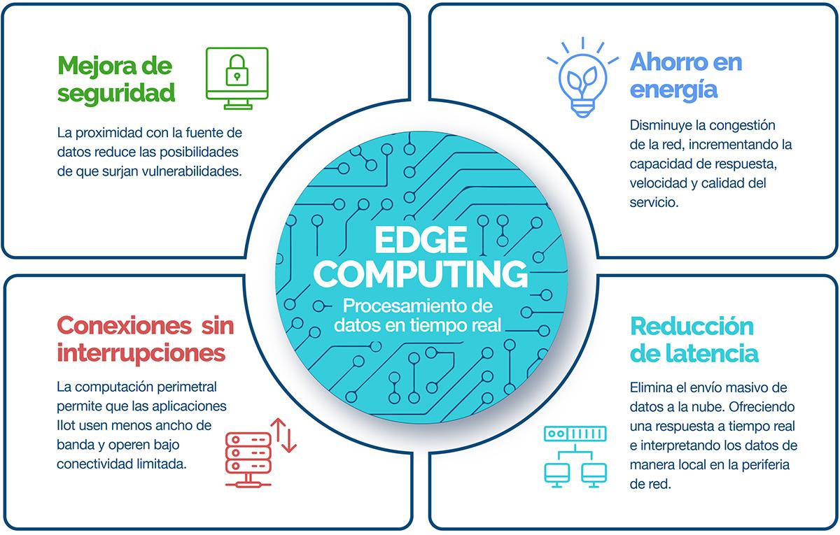 infografia-edge-computing2