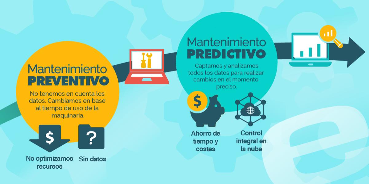 ▷ Mantenimiento Predictivo - Digitalización y optimización de las fábricas